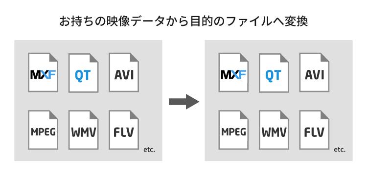 エンコード(ファイル変換):トランスコード - サービス - エクサ ...